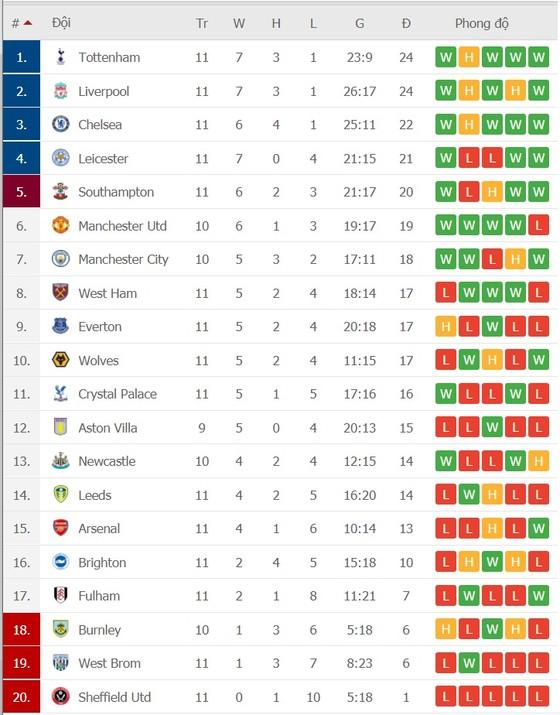 Man United - Man City: Solskjaer quyết không thua ở Old Trafford ảnh 1