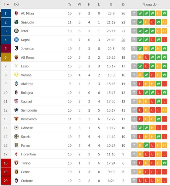 Lịch thi đấu Serie A, vòng 11: Milan hy vọng gia tăng khoảng cách, Juventus mạo hiểm đến Genoa ảnh 2