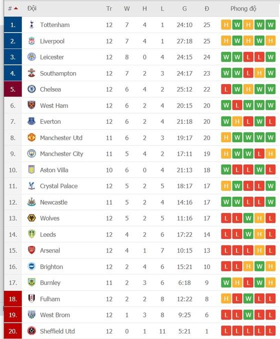 Lịch thi đấu Ngoại hạng Anh, vòng 13 ngày 16-12: Tottenham thách thức Liverpool, Chelsea du hành Wolves ảnh 2