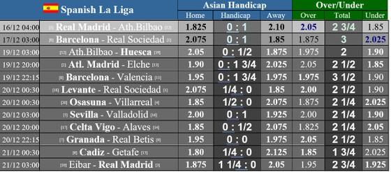 Lịch thi đấu La Liga vòng 14 ngày 16-12, Real Madrid chiến Bilbao, Barca đụng đội đầu bảng ảnh 1