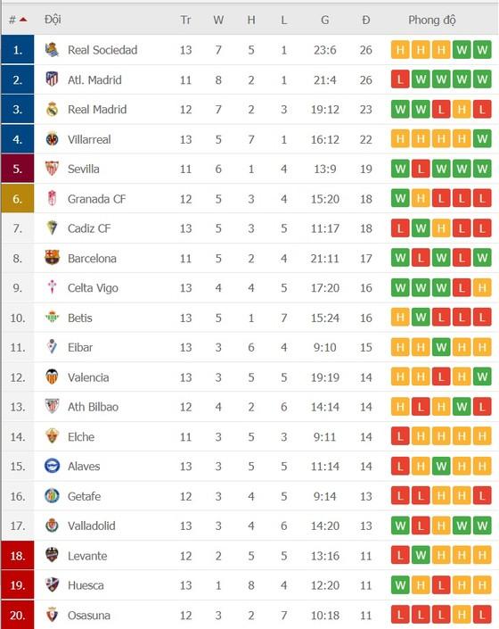 Lịch thi đấu La Liga vòng 14 ngày 16-12, Real Madrid chiến Bilbao, Barca đụng đội đầu bảng ảnh 3