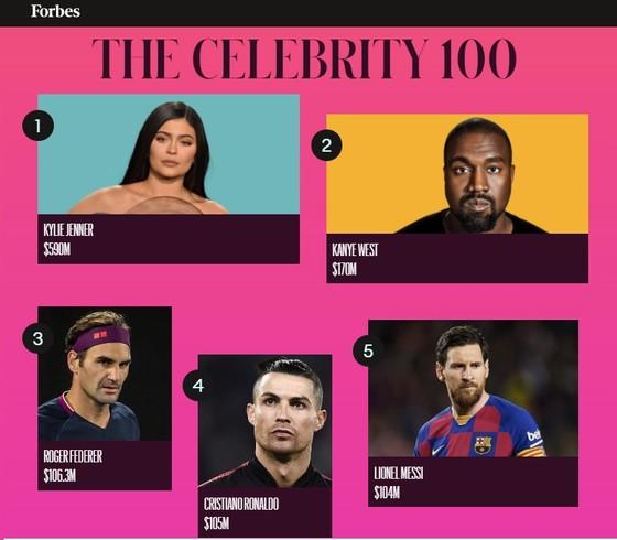 Federer, Ronaldo và Messi vẫn có thu nhập rất cao dù đại dịch khiến các ngôi sao danh tiếng trắng tay