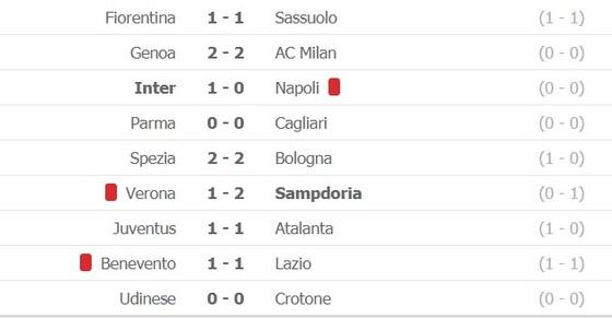 Cristiano Ronaldo bị bắt bài trên chấm phạt đền, Juventus bị Atalanta cầm hòa ảnh 1