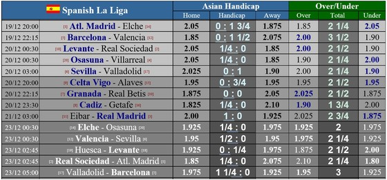 Lịch thi đấu La Liga vòng 14 ngày 19-12: Barcelona chạm trán Valencia, Madrid đến Eibar ảnh 1