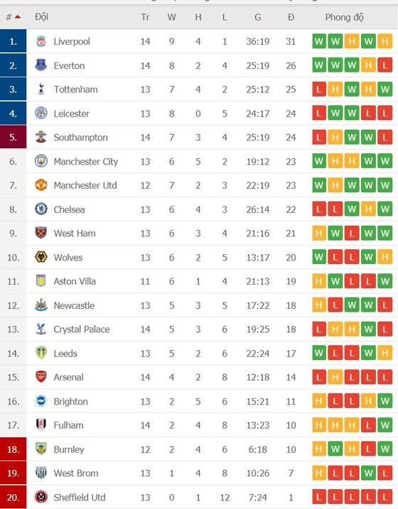 Kết quả và xếp hạng vòng 14: Thắng Crystal Palace 7-0, Liverpool cũng cố ngôi đầu ảnh 2