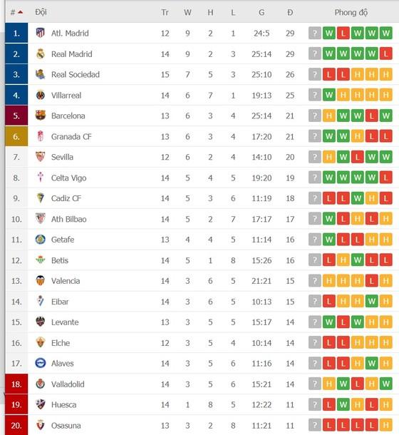 Lịch thi đấu Liga, vòng 15 ngày 22-12: Real Sociedad cản lối Atletico, cơ hội Kền kền bứt phá ảnh 3