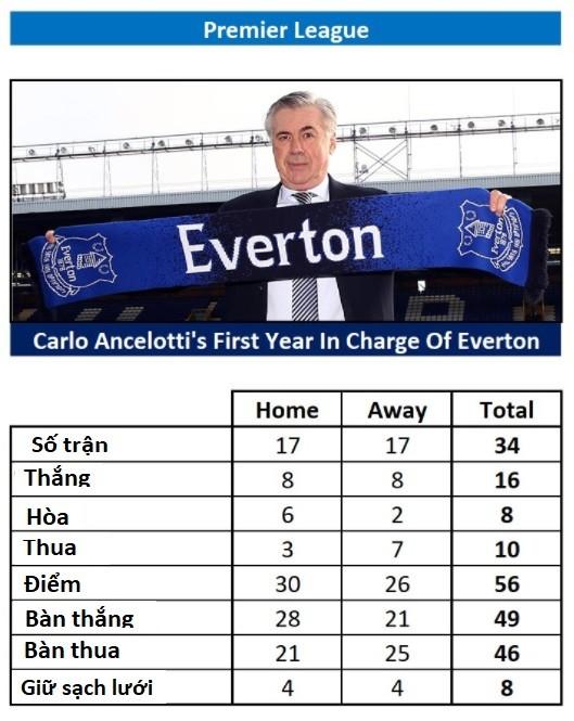 Vì sao Carlo Ancelotti từ chối dẫn dắt Manchester United ảnh 1