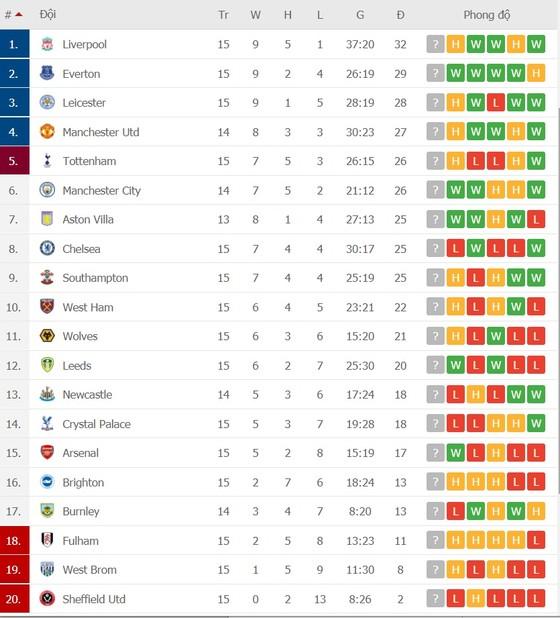 Kết quả và xếp hạng vòng 15: Liverpool và Tottenham đều bị cầm chân ảnh 2
