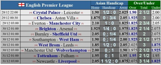 Lịch thi đấu Ngoại hạng Anh, vòng 16 ngày 29-12: Man City cản lối Everton, Quỷ đỏ chạm trán Bầy sói ảnh 1
