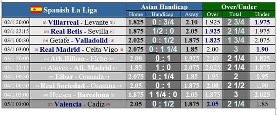 Lịch thi đấu La Liga vòng 17: Real Madrid quyết bám đuổi Atletico ảnh 1