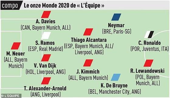 Đội hình tiêu biểu 2020 của L'Equipe: Ronaldo, Neymar và Lewandowski góp mặt, Messi bị hất văng ảnh 2