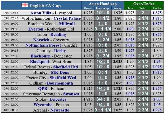 Lịch thi đấu vòng 3 cúp FA: Liverpool gặp lại Aston Villa, Man United thong dong tiếp Watford ảnh 1