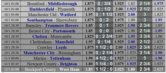 Lịch thi đấu vòng 3 cúp FA: Liverpool gặp lại Aston Villa, Man United thong dong tiếp Watford ảnh 2