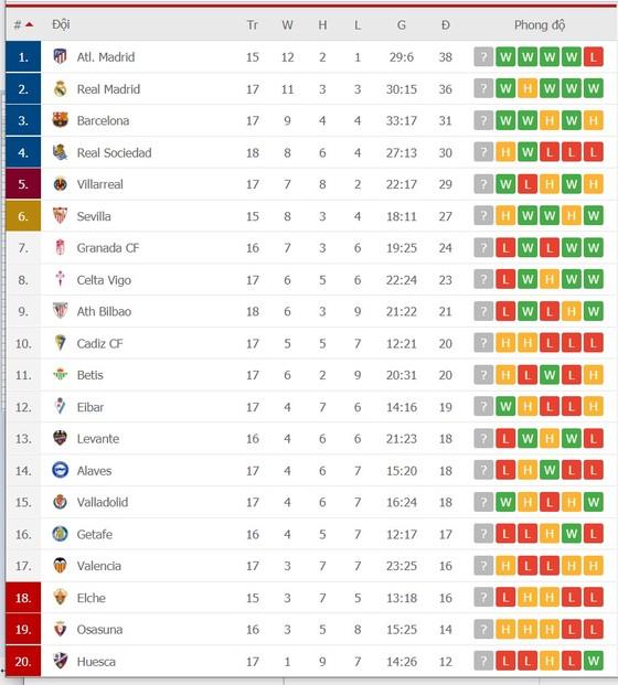 Lịch thi đấu La Liga vòng 18: Bilbao níu chân Atletico, Barca và Real Madrid tăng tốc ảnh 2