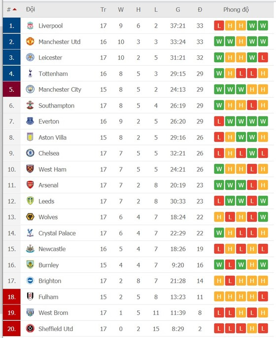 Lịch thi đấu Ngoại hạng Anh, vòng 18: Man United tiến chiếm ngôi đầu – Lịch trình thay đổi vì Covid-19 ảnh 2