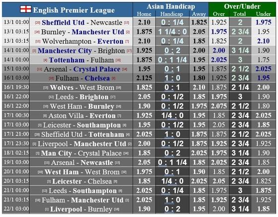 Lịch thi đấu Ngoại hạng Anh, vòng 18: Man United tiến chiếm ngôi đầu – Lịch trình thay đổi vì Covid-19 ảnh 1