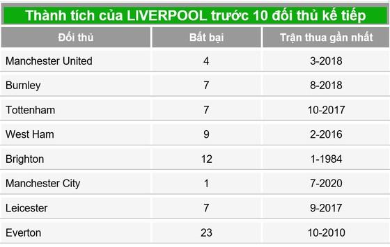 Klopp và 34 ngày thách thức với Liverpool ảnh 1
