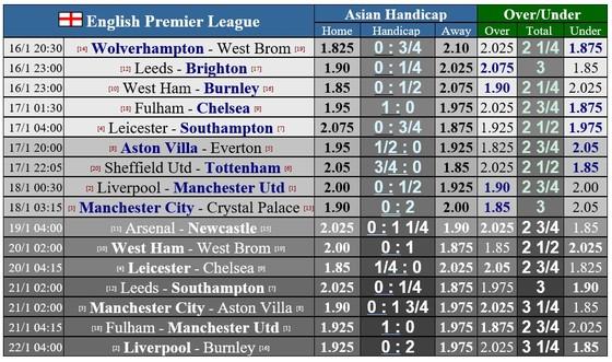 Lịch thi đấu Ngoại hạng Anh, vòng 18: Liverpool quyết đấu Man United, Man City ngư ông đắc lợi  ảnh 1