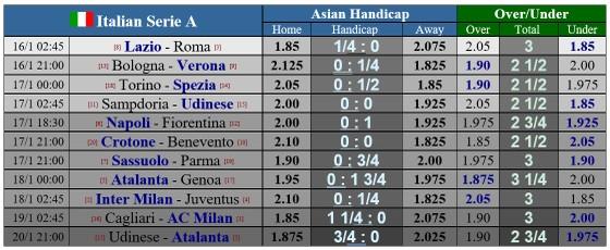 Lịch thi đấu Serie A, vòng 18: Inter đối mặt Juventus, AC Milan tọa sơn quan hổ đấu ảnh 3