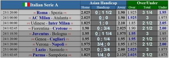 Lịch thi đấu Serie A, vòng 19: AC Milan phải thắng Atalanta để giành ngôi vô địch mùa đông ảnh 1