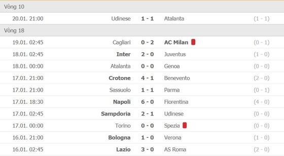 Lịch thi đấu Serie A, vòng 19: AC Milan phải thắng Atalanta để giành ngôi vô địch mùa đông ảnh 3