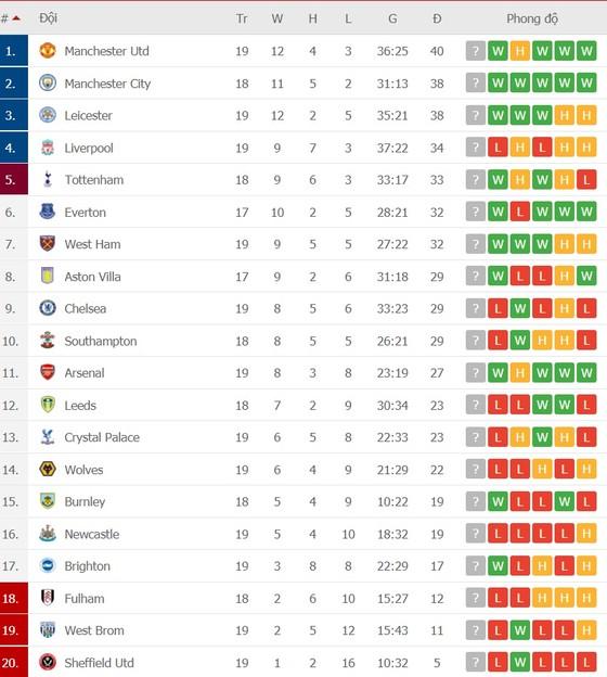 Lịch thi đấu Ngoại hạng Anh, vòng 20 ngày 27-1: Tottenham thách thức Liverpool, Chelsea chạm trán Wolves ảnh 2