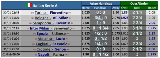 Lịch thi đấu Serie A, vòng 20: Cuộc đua tam mã Milan, Inter và Juventus ảnh 1