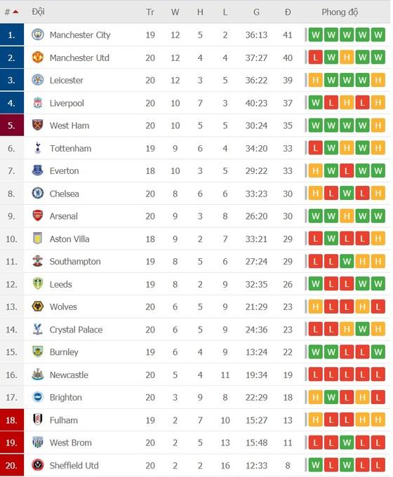 Lịch thi đấu vòng 21 Ngoại hạng Anh: Arsenal đại chiến Man United, West Ham thách thức Liverpool ảnh 2