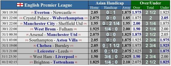 Lịch thi đấu vòng 21 Ngoại hạng Anh: Arsenal đại chiến Man United, West Ham thách thức Liverpool ảnh 1