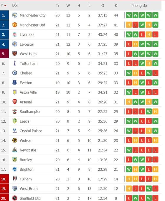 Lịch thi đấu vòng 22 Ngoại hạng Anh, ngày 3-2: Burnley cản lối Man City, Jose Mourinho quyết chiến Thomas Tuchel ảnh 2