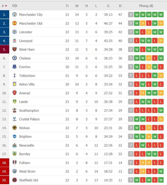 Lịch thi đấu vòng 23 Ngoại hạng Anh: Liverpool đụng độ Man City, Quỷ đỏ chạm mặt Everton ảnh 2