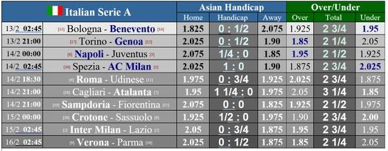 Lịch thi đấu vòng 22 giải Serie A: Napoli ngáng chân Juventus, Lazio cản lối Inter ảnh 1