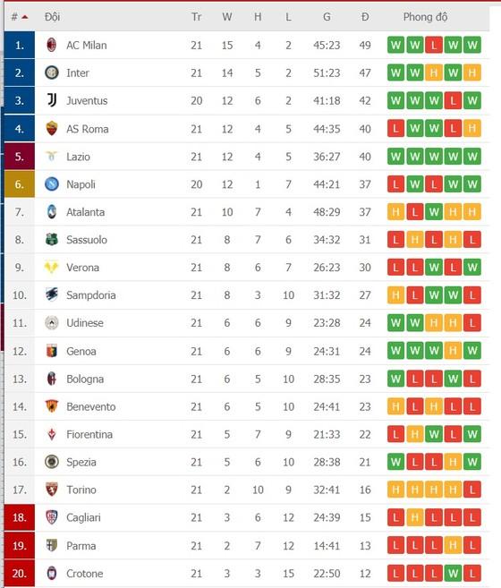 Lịch thi đấu vòng 22 giải Serie A: Napoli ngáng chân Juventus, Lazio cản lối Inter ảnh 2
