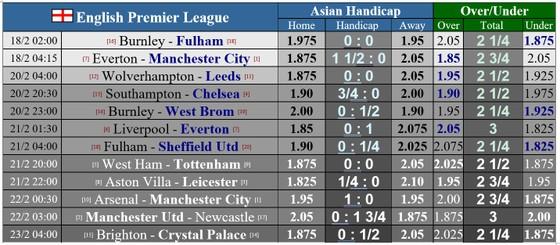 Lịch thi đấu giải Ngoại hạng Anh ngày 18-2: Everton khó bề chống chọi Man.City ảnh 1