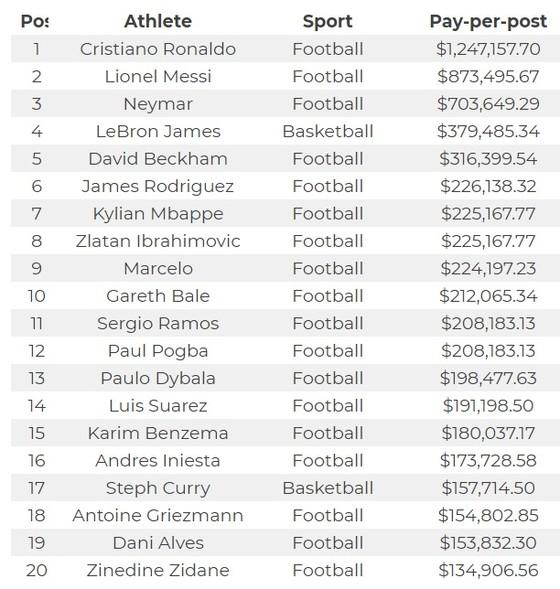 Cristiano Ronaldo bỏ túi 1,25 triệu đôla mỗi bài đăng trên Instagram ảnh 1