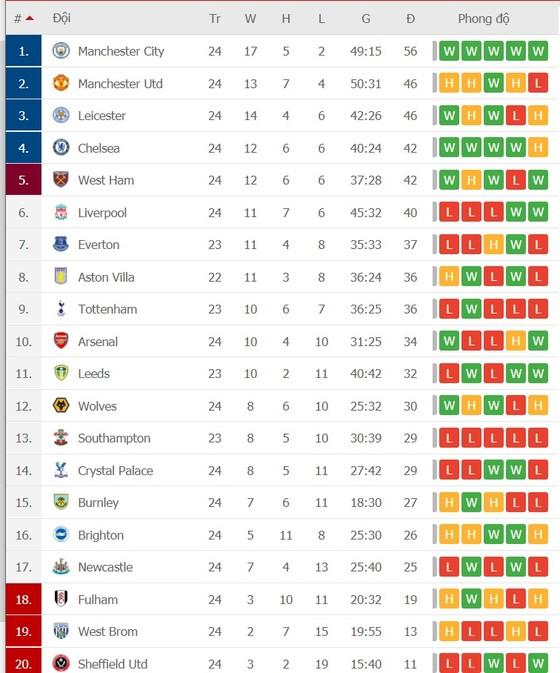 Lịch thi đấu vòng 25 Ngoại hạng Anh: Sục sôi trận derby Merseyside, Arsenal cản bước Man City ảnh 2