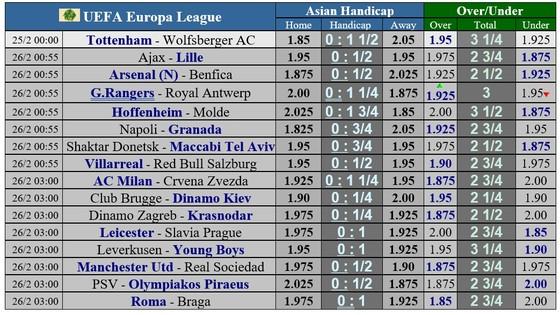 Lịch thi đấu lượt về vòng 1/16 Europa League: Cơ hội cho Milan, Arsenal và Leicester ảnh 1
