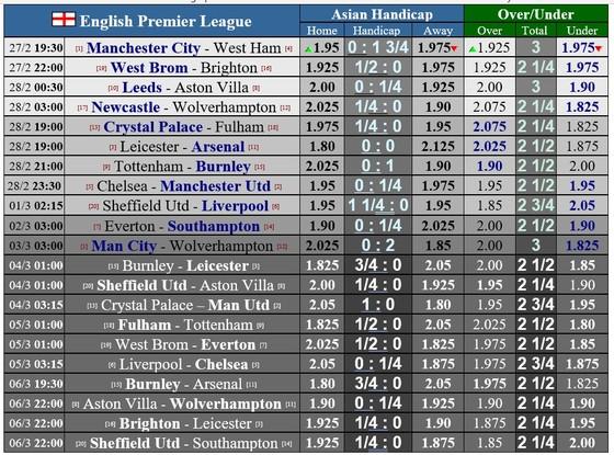 Lịch thi đấu vòng 26 Ngoại hạng Anh: Chelsea đại chiến Man United, Bầy cáo tiếp đón Arsenal ảnh 1
