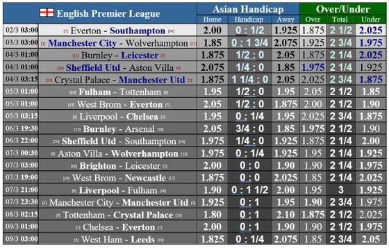 Lịch thi đấu vòng 27 Ngoại hạng Anh: Man City quyết rửa mối hận Bầy sói ảnh 1
