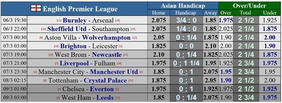 Lịch thi đấu vòng 27 Premier League: Sục sôi trận derby thành Manchester, Tuchel quyết đấu Ancelotti ảnh 1