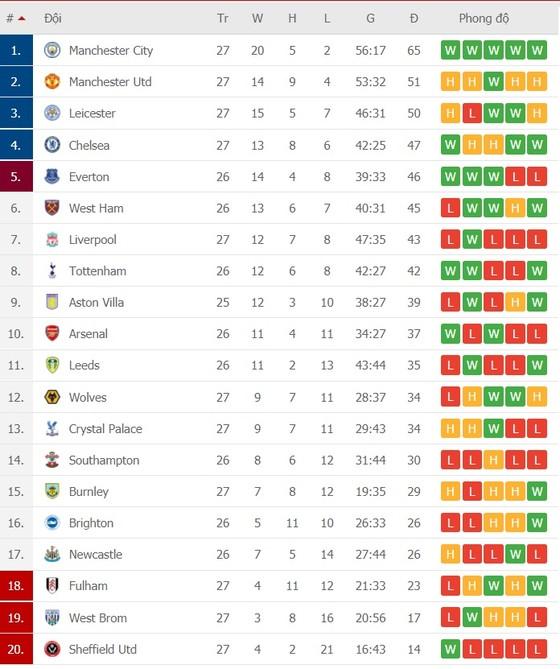 Lịch thi đấu vòng 27 Premier League: Sục sôi trận derby thành Manchester, Tuchel quyết đấu Ancelotti ảnh 2