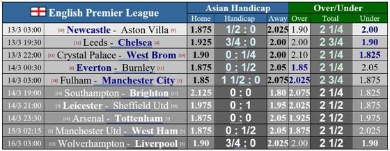 Lịch thi đấu vòng 28 Ngoại hạng Anh: Man United chạm trán West Ham, Arsenal thử sức Tottenham ảnh 1
