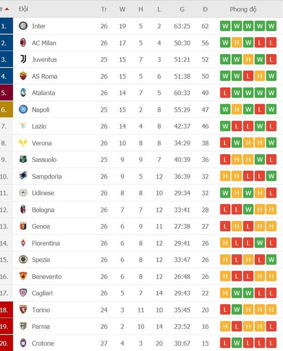 Lịch thi đấu vòng 27 Serie A: Milan gồng mình chống Napoli, Inter tăng tốc về đích ảnh 2