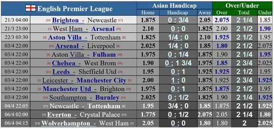 Lịch thi đấu Ngoại hạng Anh và Cúp FA ngày 21-3: Man United chạm trán Bầy cáo, Chelsea tiếp Sheffield ảnh 1