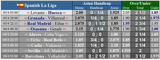 Lịch thi đấu vòng 29 La Liga: Sevilla cản lối Atletico, Barcelona quyết đè bẹp Valladolid ảnh 1