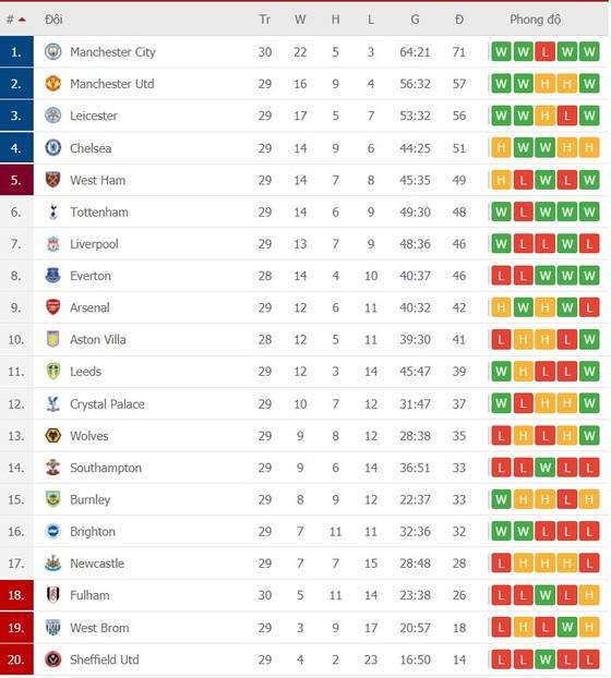 Lịch thi đấu vòng 30 Ngoại hạng Anh: Arsenal quyết chiến Liverpool, Bầy cáo giáp mặt Man City ảnh 2