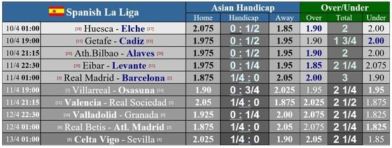 Lịch thi đấu vòng 30 La Liga: Sục sôi trận siêu kinh điển Real Madrid – Barcelona ảnh 1