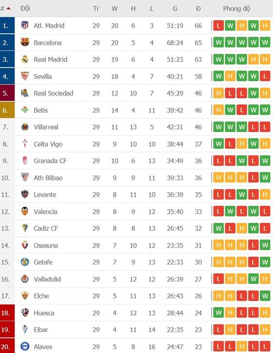 Lịch thi đấu vòng 30 La Liga: Sục sôi trận siêu kinh điển Real Madrid – Barcelona ảnh 2
