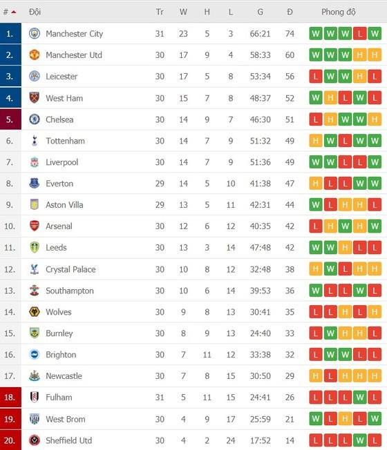 Lịch thi đấu vòng 31 Ngoại hạng Anh: Man United rửa hận Tottenham, Chelsea nhờ vả Leicester ảnh 2