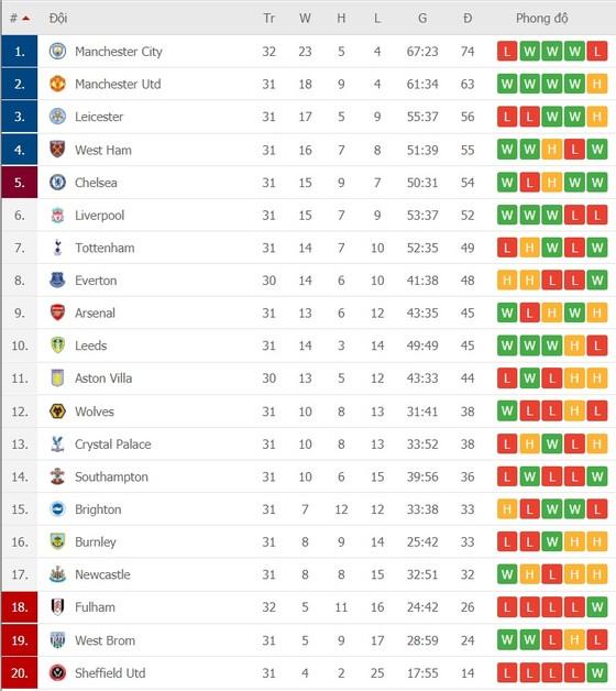 Lịch thi đấu vòng 32 Ngoại hạng Anh: Everton, Tottenham. Liverpool ganh đua vào tốp 4 ảnh 2